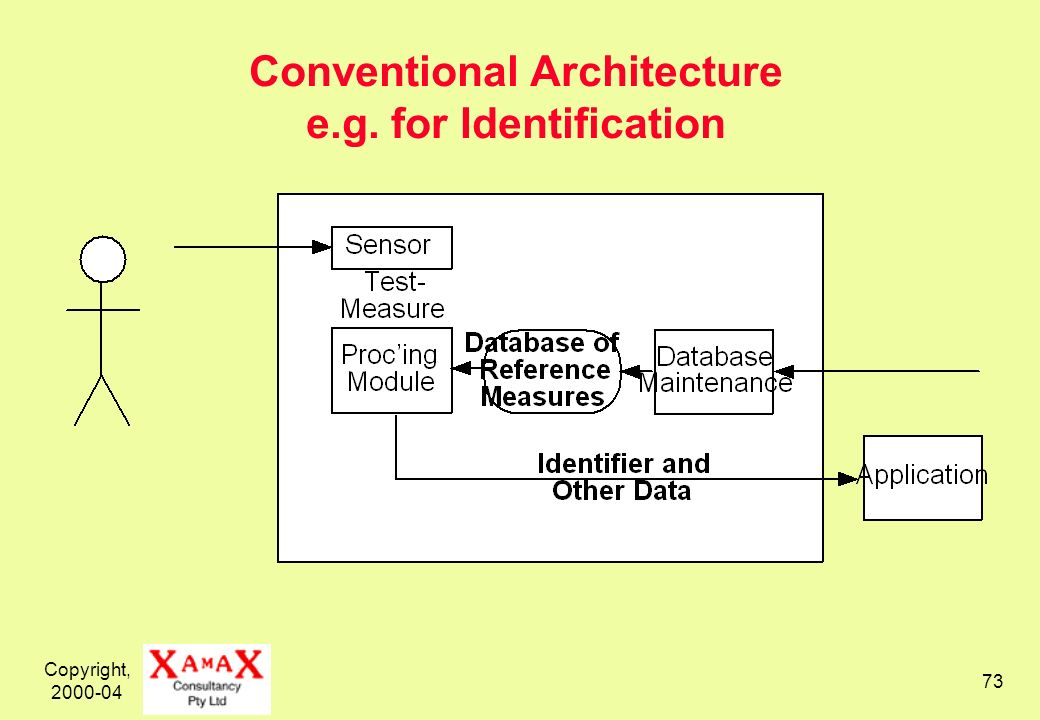Copyright, 2000-04 73 Conventional Architecture e.g. for Identification