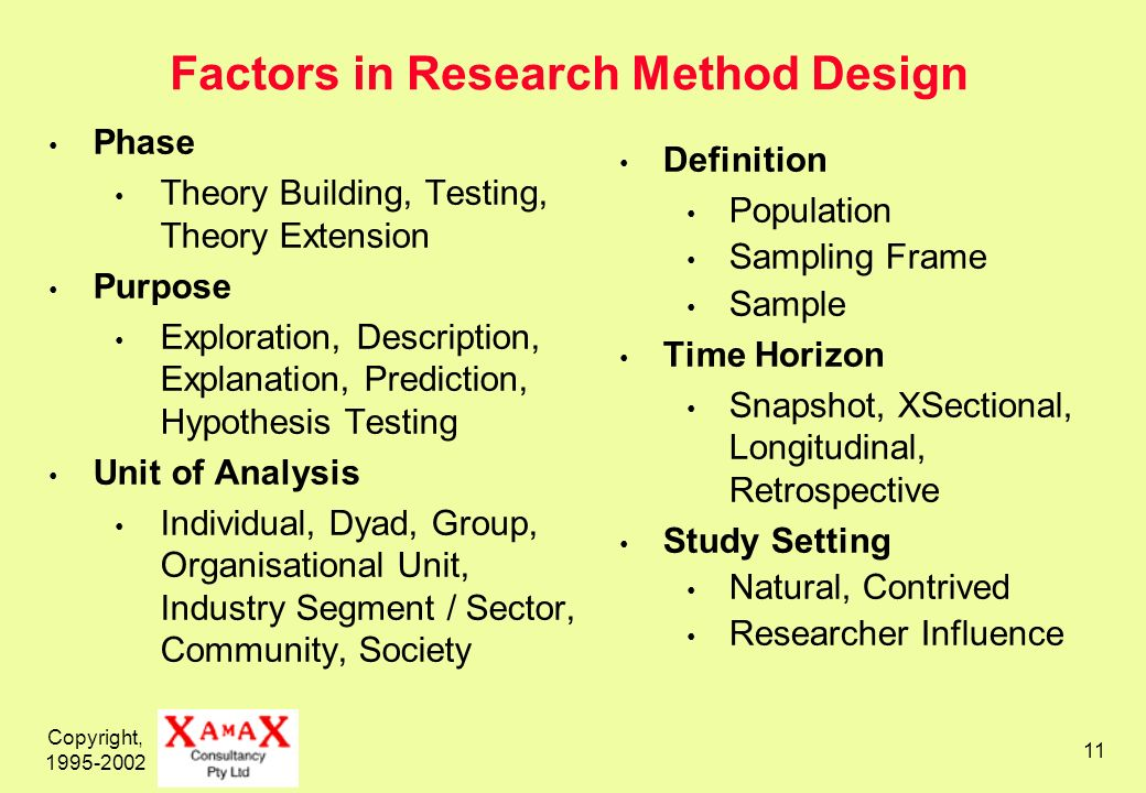 Copyright, Factors in Research Method Design Phase Theory Building, Testing, Theory Extension Purpose Exploration, Description, Explanation, Prediction, Hypothesis Testing Unit of Analysis Individual, Dyad, Group, Organisational Unit, Industry Segment / Sector, Community, Society Definition Population Sampling Frame Sample Time Horizon Snapshot, XSectional, Longitudinal, Retrospective Study Setting Natural, Contrived Researcher Influence