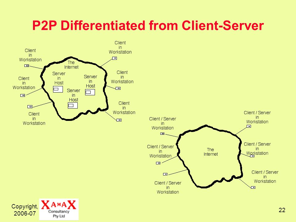 Copyright, P2P Differentiated from Client-Server