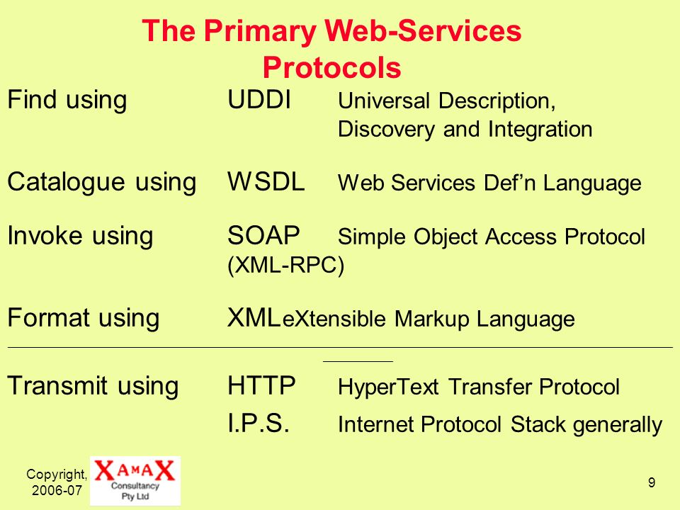 Copyright, The Primary Web-Services Protocols Find usingUDDI Universal Description, Discovery and Integration Catalogue usingWSDL Web Services Defn Language Invoke usingSOAP Simple Object Access Protocol (XML-RPC) Format usingXML eXtensible Markup Language __________________________________________________________________________________________________________ ___________ Transmit usingHTTP HyperText Transfer Protocol I.P.S.