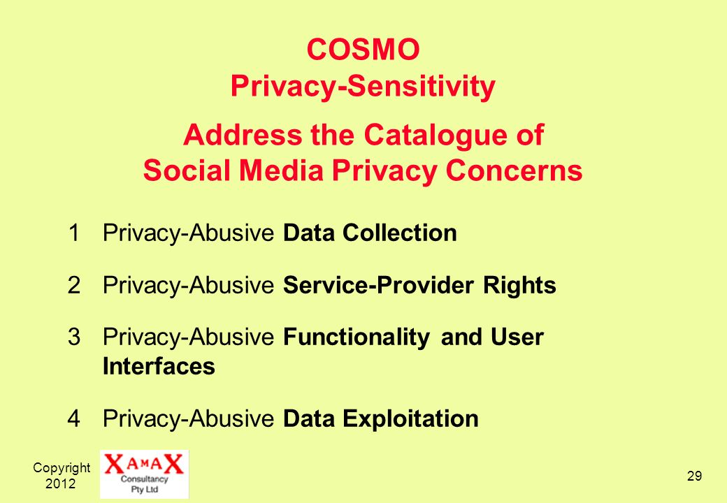 Copyright COSMO Privacy-Sensitivity Address the Catalogue of Social Media Privacy Concerns 1Privacy-Abusive Data Collection 2Privacy-Abusive Service-Provider Rights 3Privacy-Abusive Functionality and User Interfaces 4Privacy-Abusive Data Exploitation