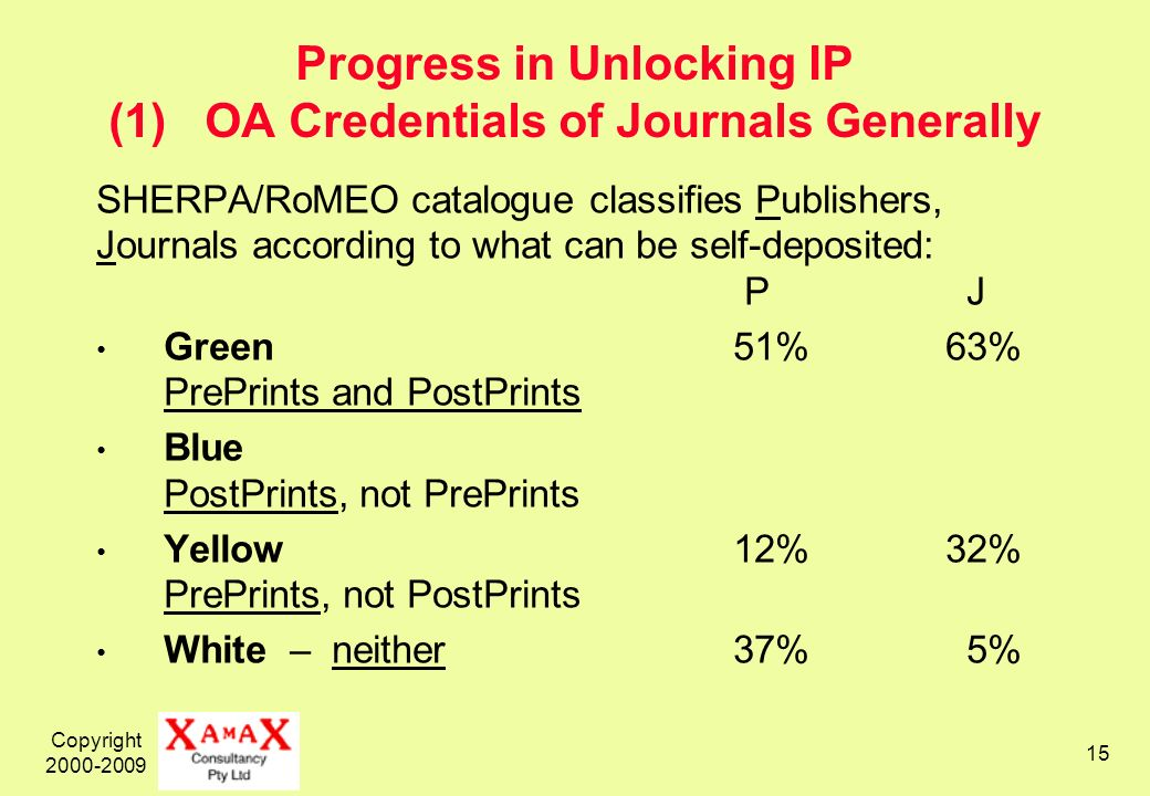 Copyright 2000-2009 15 Progress in Unlocking IP (1) OA Credentials of Journals Generally SHERPA/RoMEO catalogue classifies Publishers, Journals according to what can be self-deposited: P J Green 51%63% PrePrints and PostPrints Blue PostPrints, not PrePrints Yellow12%32% PrePrints, not PostPrints White – neither37% 5%
