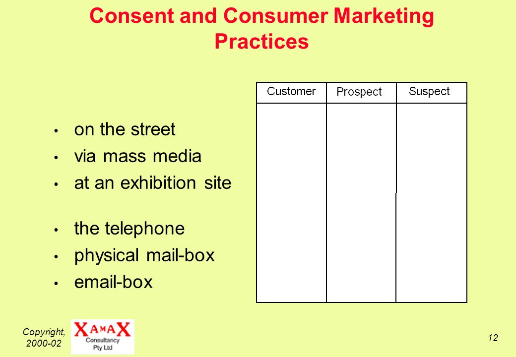 Copyright, Consent and Consumer Marketing Practices on the street via mass media at an exhibition site the telephone physical mail-box  -box