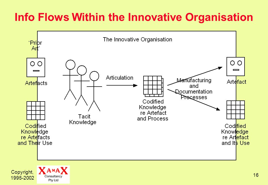 Copyright, Info Flows Within the Innovative Organisation