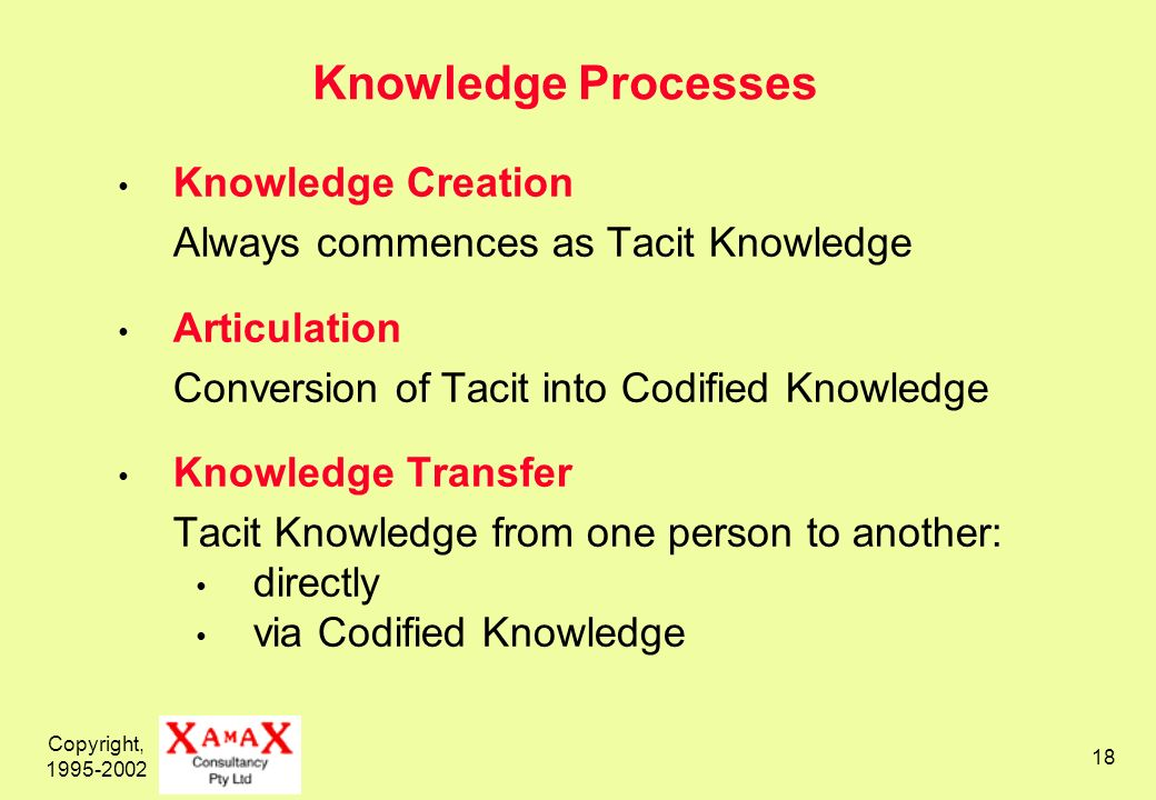 Copyright, Knowledge Processes Knowledge Creation Always commences as Tacit Knowledge Articulation Conversion of Tacit into Codified Knowledge Knowledge Transfer Tacit Knowledge from one person to another: directly via Codified Knowledge