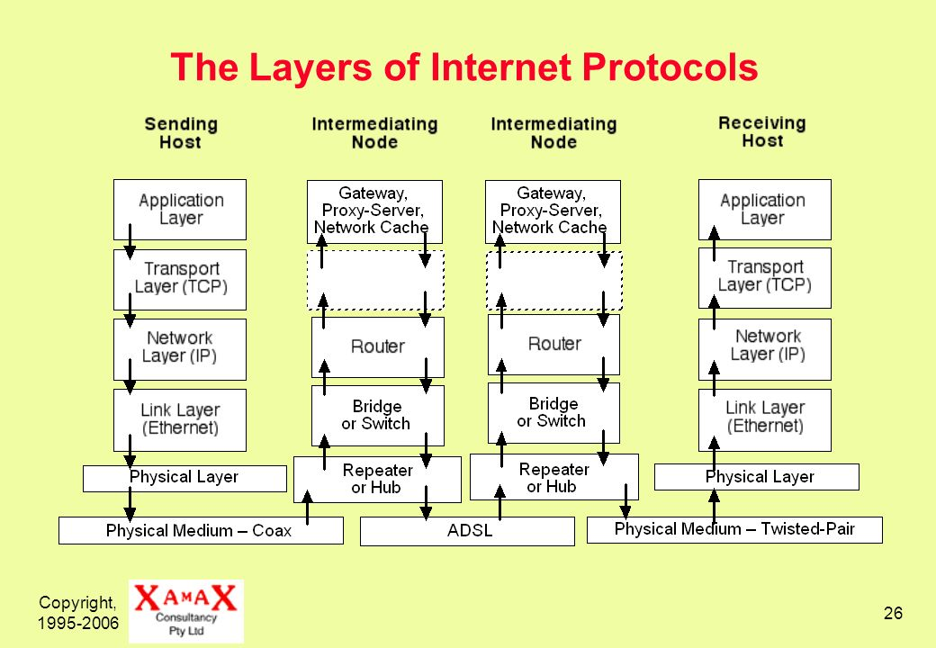 Copyright, 1995-2006 26 The Layers of Internet Protocols