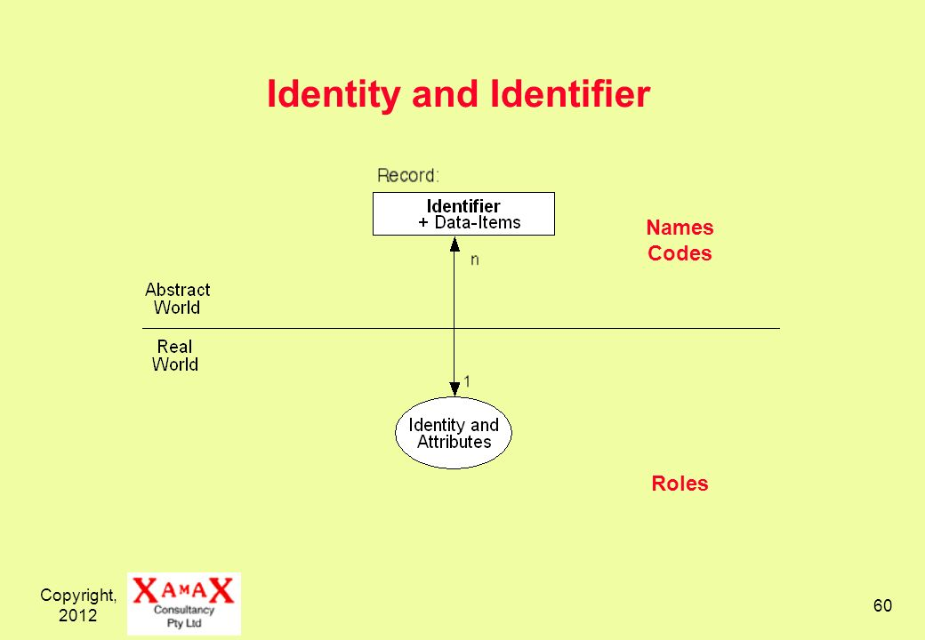 Copyright, Names Codes Roles Identity and Identifier