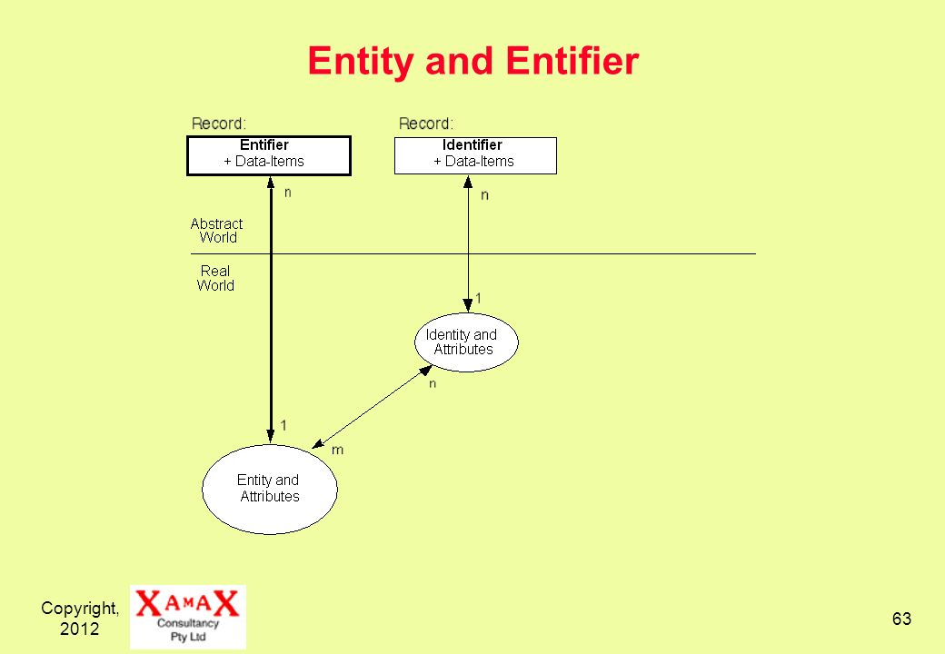 Copyright, Entity and Entifier