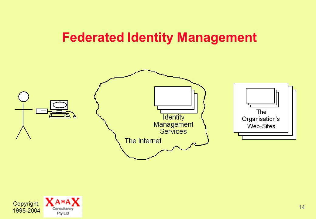 Copyright, 1995-2004 14 Federated Identity Management