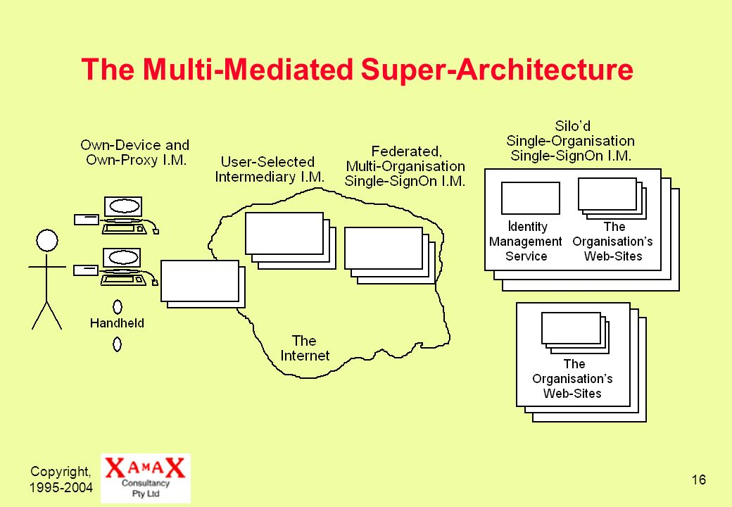 Copyright, 1995-2004 16 The Multi-Mediated Super-Architecture