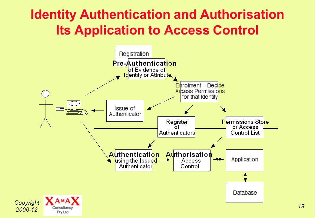 Copyright Identity Authentication and Authorisation Its Application to Access Control