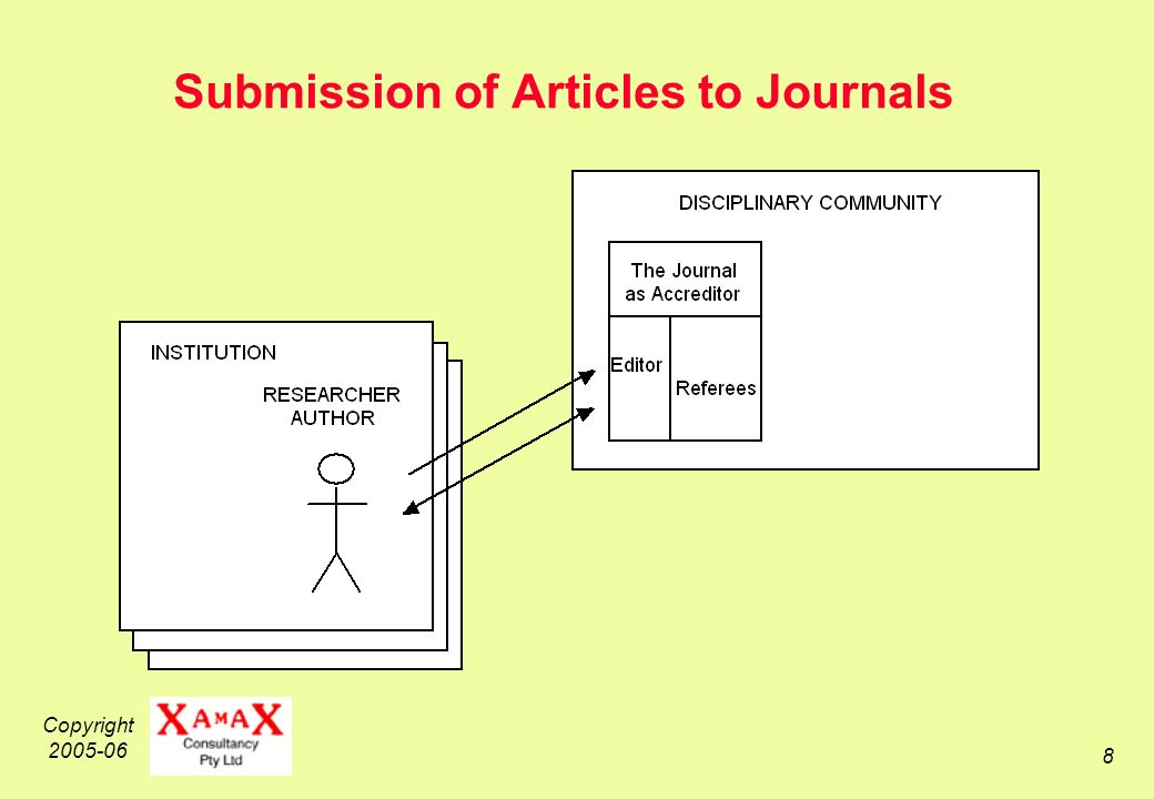 Copyright 2005-06 8 Submission of Articles to Journals