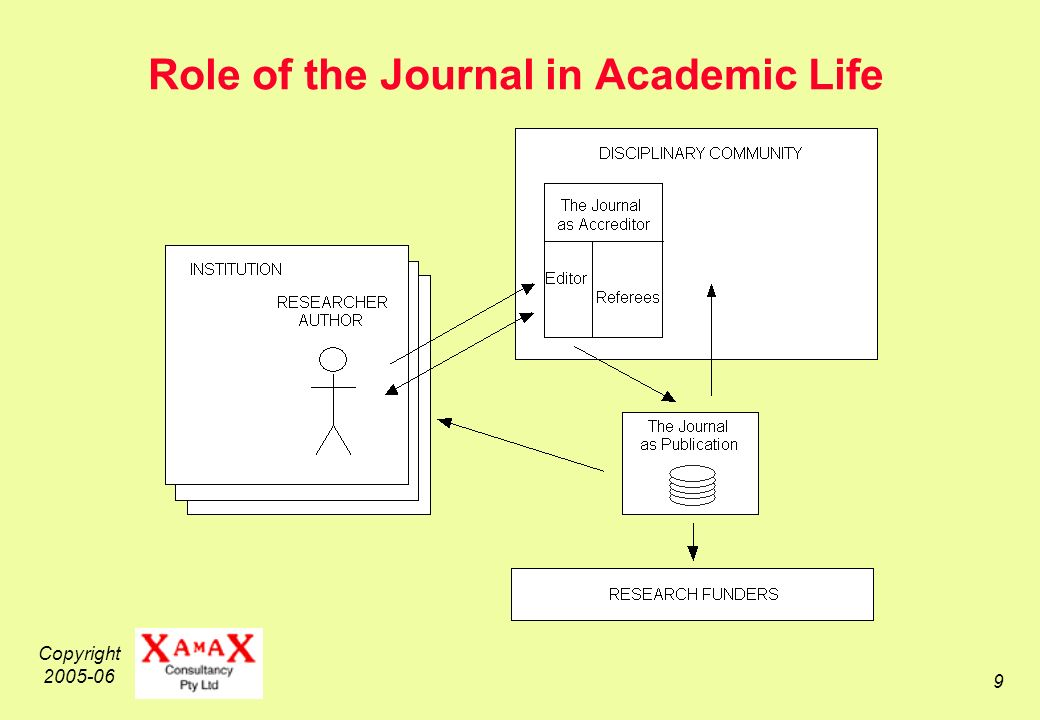 Copyright Role of the Journal in Academic Life