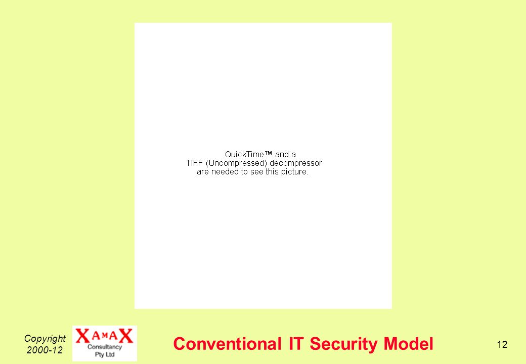 Copyright Conventional IT Security Model
