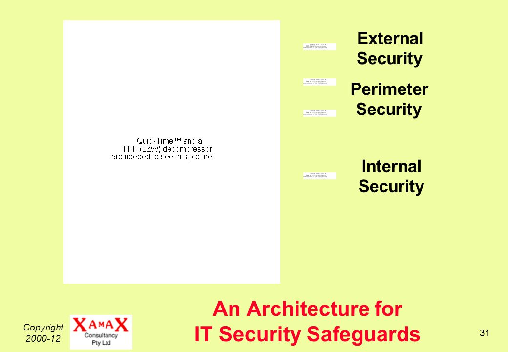 Copyright An Architecture for IT Security Safeguards External Security Internal Security Perimeter Security