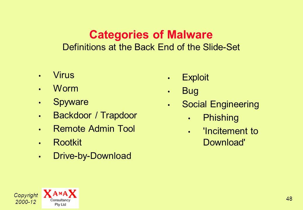 Copyright Categories of Malware Definitions at the Back End of the Slide-Set Virus Worm Spyware Backdoor / Trapdoor Remote Admin Tool Rootkit Drive-by-Download Exploit Bug Social Engineering Phishing Incitement to Download