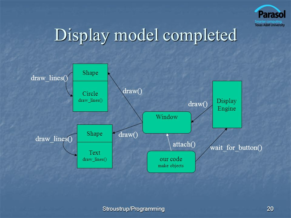 Display model completed 20 Circle draw_lines() Text draw_lines() Window Display Engine draw() our code make objects wait_for_button() Shape draw_lines() attach() Stroustrup/Programming