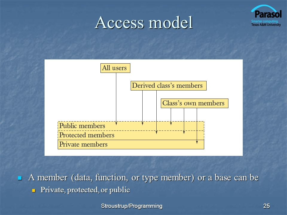 Access model A member (data, function, or type member) or a base can be A member (data, function, or type member) or a base can be Private, protected, or public Private, protected, or public 25Stroustrup/Programming