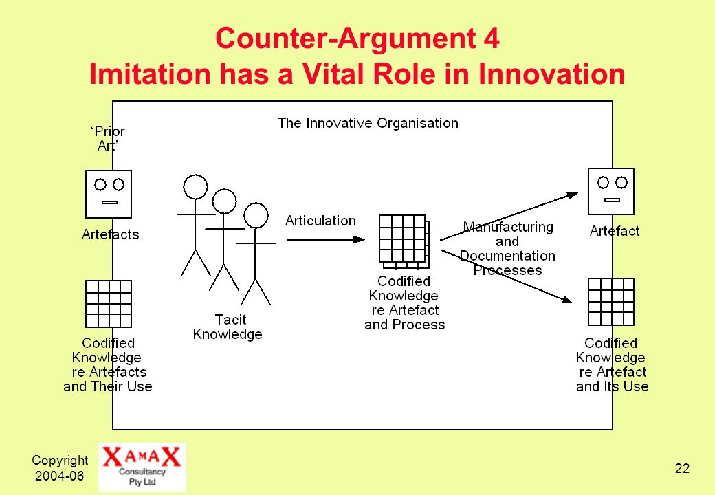 Copyright 2004-06 22 Counter-Argument 4 Imitation has a Vital Role in Innovation