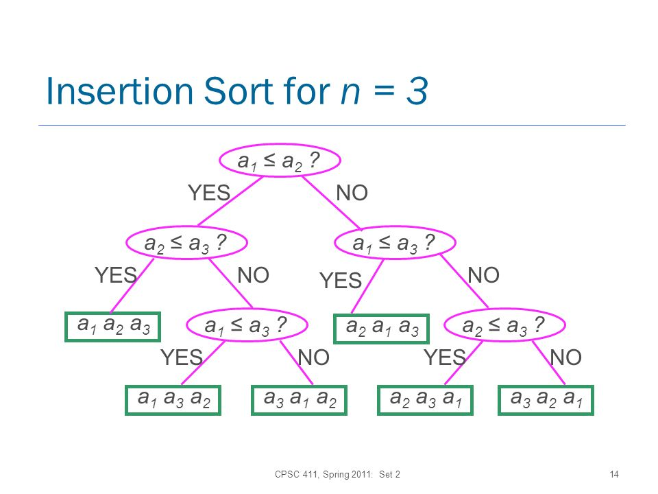 CPSC 411, Spring 2011: Set 214 Insertion Sort for n = 3 a 1 a 2 .