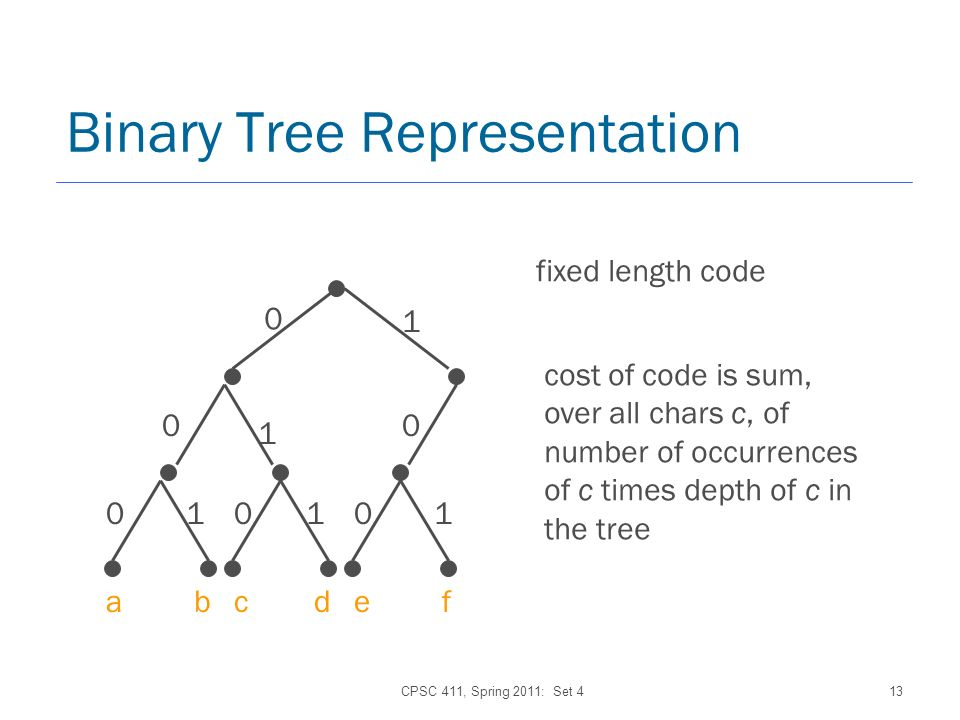 CPSC 411, Spring 2011: Set 413 Binary Tree Representation 0 1 0 1 0 010101 abcdef fixed length code cost of code is sum, over all chars c, of number of occurrences of c times depth of c in the tree