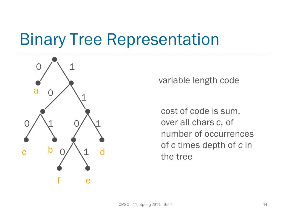 CPSC 411, Spring 2011: Set 414 01 fe Binary Tree Representation 10 0 1 0 1 01 a b cd variable length code cost of code is sum, over all chars c, of number of occurrences of c times depth of c in the tree