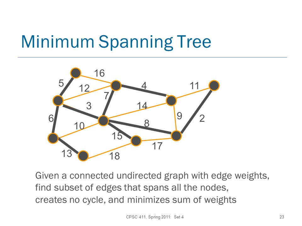 CPSC 411, Spring 2011: Set 423 Minimum Spanning Tree 7 16 4 5 6 8 11 15 14 17 10 13 3 12 2 9 18 Given a connected undirected graph with edge weights, find subset of edges that spans all the nodes, creates no cycle, and minimizes sum of weights