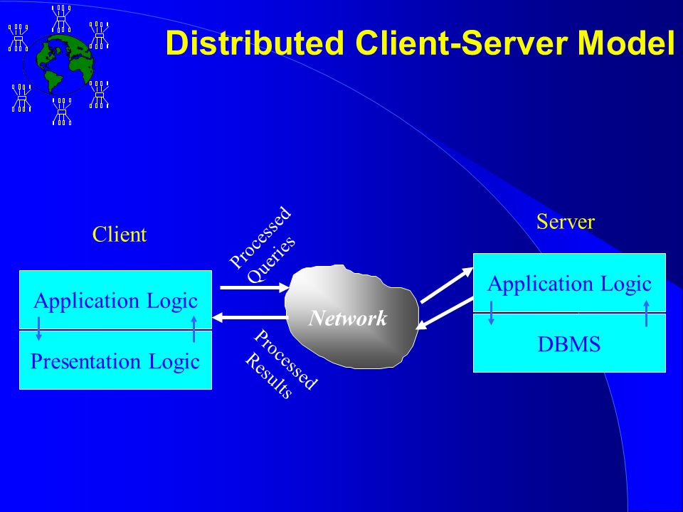 Distributed Client-Server Model Client Server Network Processed Queries Processed Results Application Logic DBMS Application Logic Presentation Logic