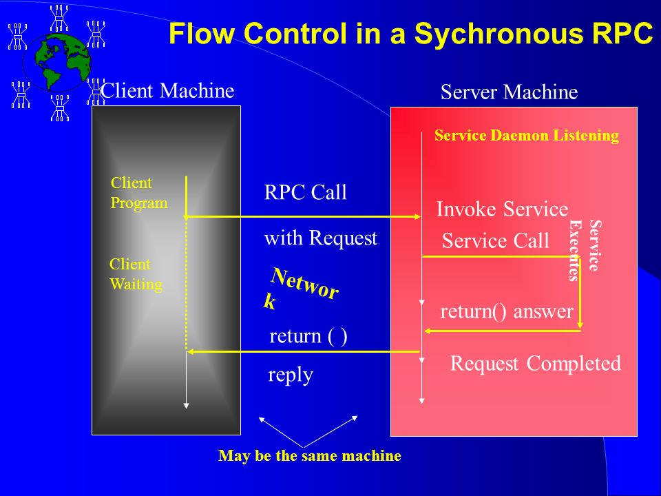 Client Program Client Waiting RPC Call with Request return ( ) reply Request Completed return() answer Service Call Invoke Service Service Daemon Listening Networ k Client Machine Server Machine Service Executes May be the same machine Flow Control in a Sychronous RPC