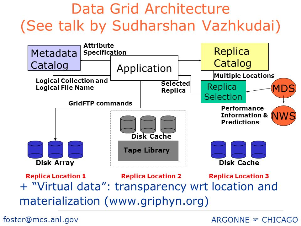 ARGONNE CHICAGO Data Grid Architecture (See talk by Sudharshan Vazhkudai) Metadata Catalog Replica Catalog Tape Library Disk Cache Attribute Specification Logical Collection and Logical File Name Disk ArrayDisk Cache Application Replica Selection Multiple Locations NWS Selected Replica GridFTP commands Performance Information & Predictions Replica Location 1Replica Location 2Replica Location 3 MDS + Virtual data: transparency wrt location and materialization (
