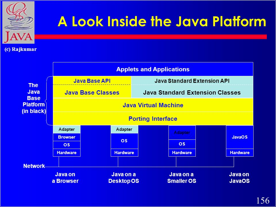 156 (c) Rajkumar A Look Inside the Java Platform Java Virtual Machine Porting Interface Applets and Applications Java Base API Java Base Classes Java Standard Extension API Java Standard Extension Classes Adapter OS Hardware Adapter OS Hardware JavaOS Hardware The Java Base Platform (in black) Adapter Browser OS Hardware Network Java on a Browser Java on a Desktop OS Java on a Smaller OS Java on JavaOS