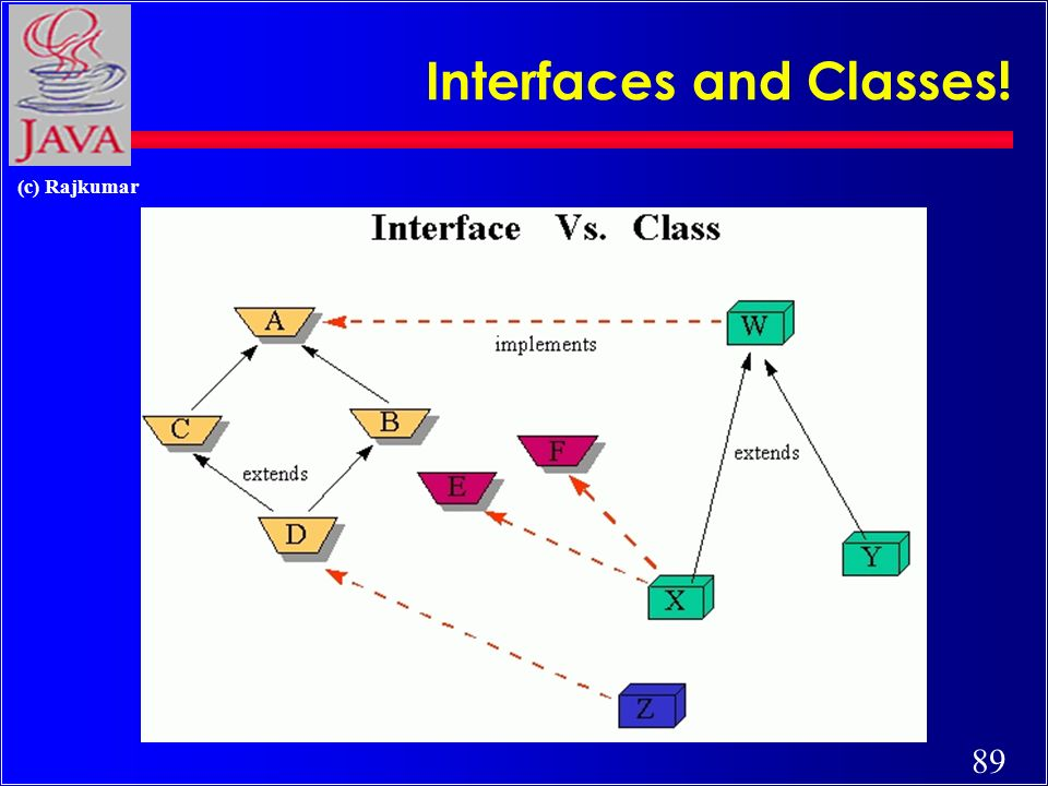 89 (c) Rajkumar Interfaces and Classes!
