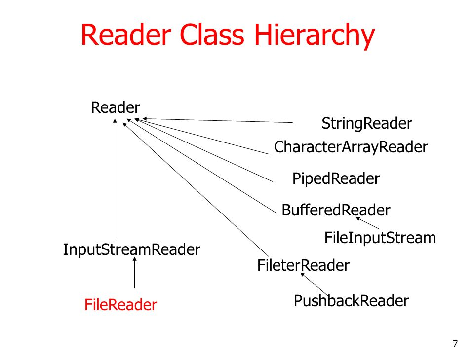 7 Reader Class Hierarchy Reader StringReader CharacterArrayReader PipedReader BufferedReader FileInputStream InputStreamReader FileterReader FileReader PushbackReader