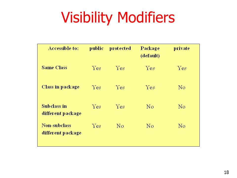 18 Visibility Modifiers
