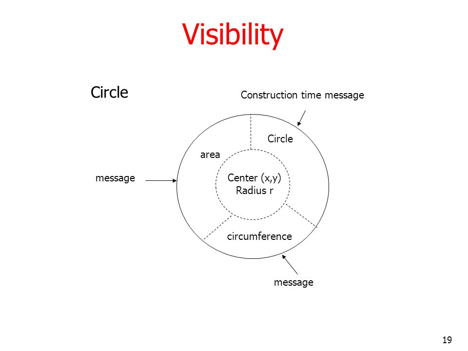 19 Visibility area Circle circumference Center (x,y) Radius r message Construction time message message Circle