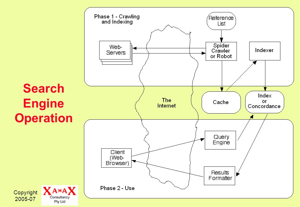 Copyright Search Engine Operation