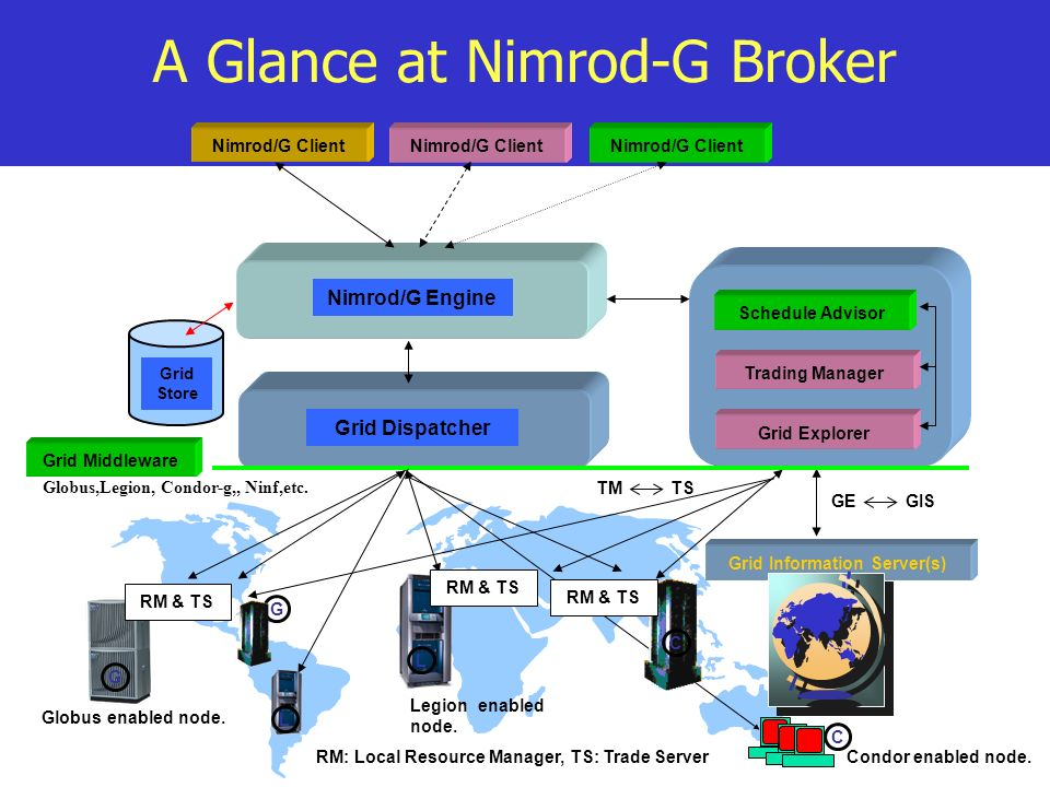 A Glance at Nimrod-G Broker Grid Middleware Nimrod/G Client Grid Information Server(s) Schedule Advisor Trading Manager Nimrod/G Engine Grid Store Grid Explorer GE GIS TM TS RM & TS Grid Dispatcher RM: Local Resource Manager, TS: Trade Server Globus,Legion, Condor-g,, Ninf,etc.