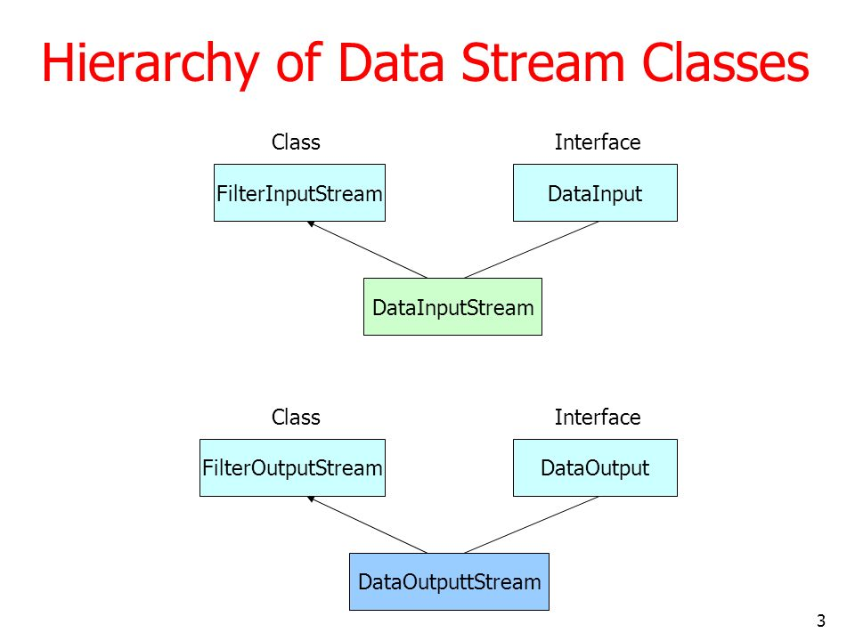 3 Hierarchy of Data Stream Classes FilterInputStreamDataInput DataInputStream ClassInterface FilterOutputStreamDataOutput DataOutputtStream ClassInterface
