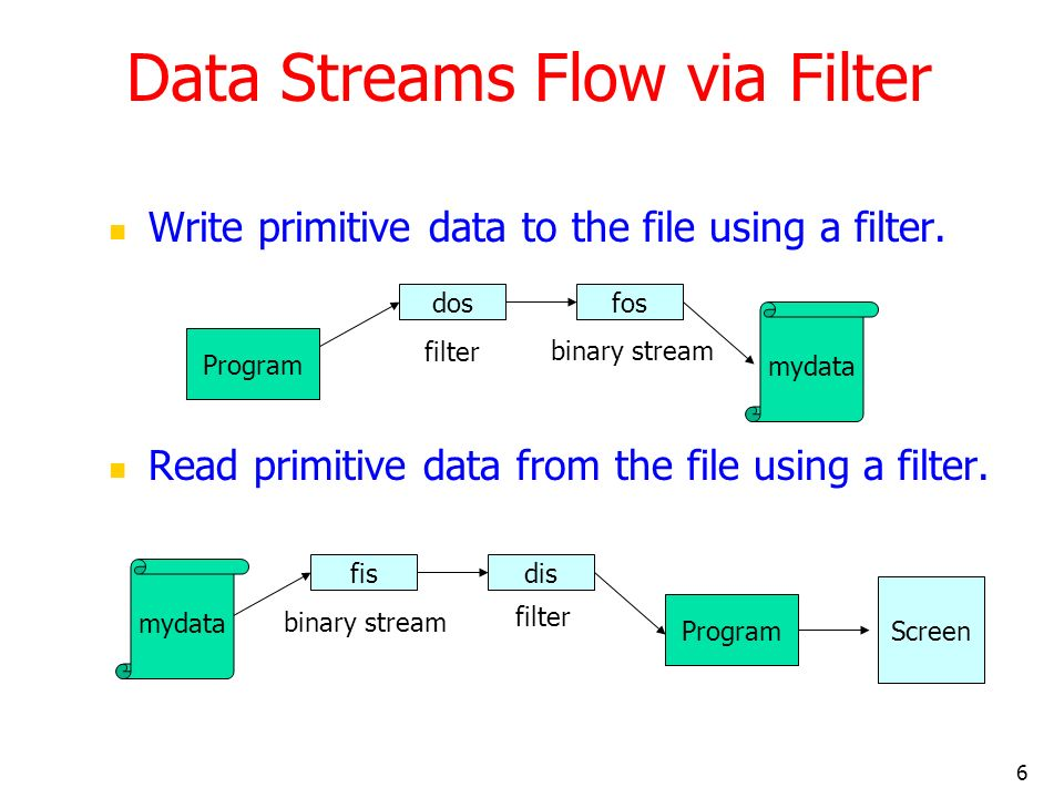 6 Data Streams Flow via Filter Write primitive data to the file using a filter.