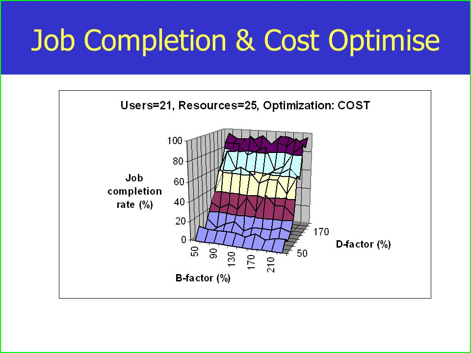 Job Completion & Cost Optimise