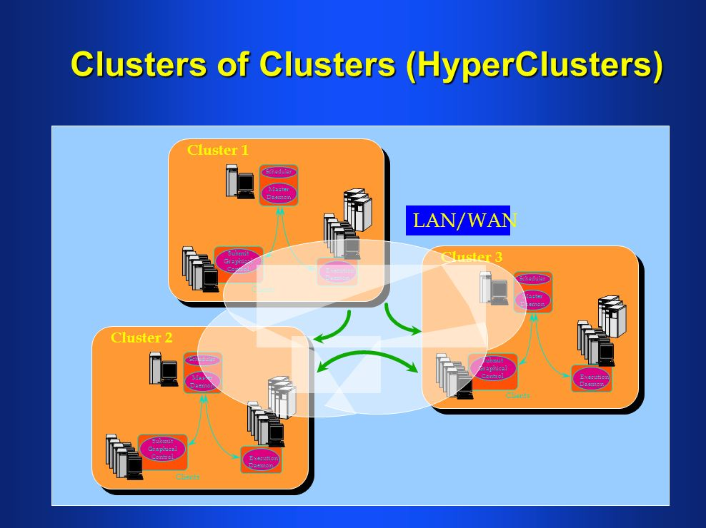 Clusters of Clusters (HyperClusters) Scheduler Master Daemon Execution Daemon Submit Graphical Control Clients Cluster 2 Scheduler Master Daemon Execution Daemon Submit Graphical Control Clients Cluster 3 Scheduler Master Daemon Execution Daemon Submit Graphical Control Clients Cluster 1 LAN/WAN