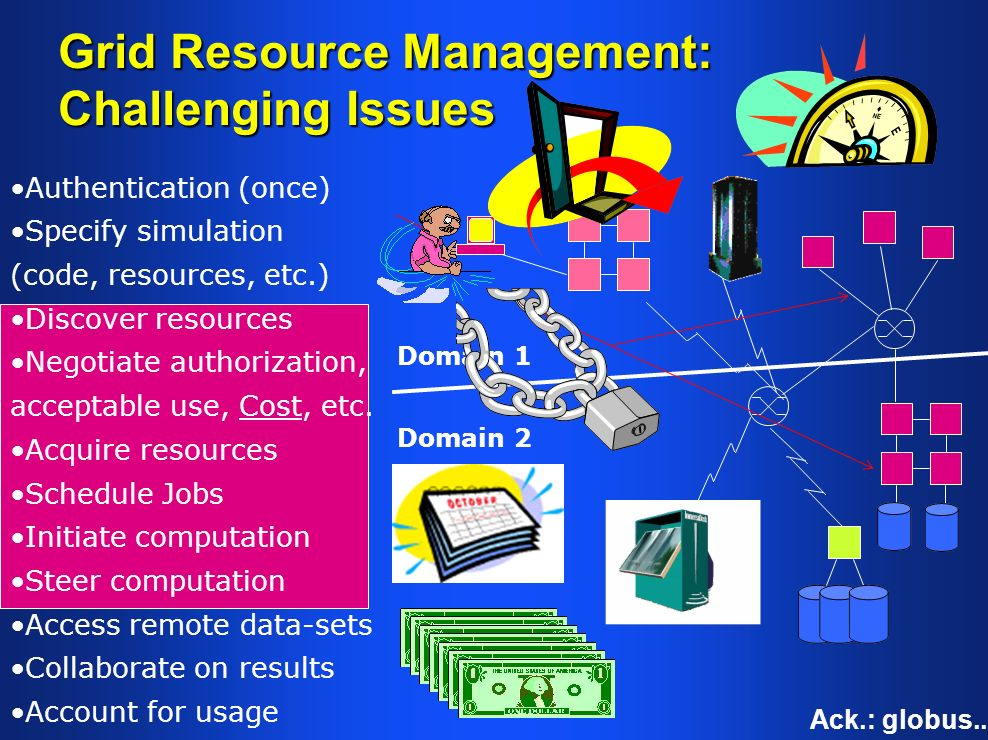 Domain 2 Domain 1 Grid Resource Management: Challenging Issues Ack.: globus..