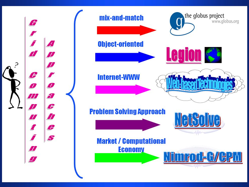 mix-and-match Object-oriented Internet-WWW Problem Solving Approach Market / Computational Economy
