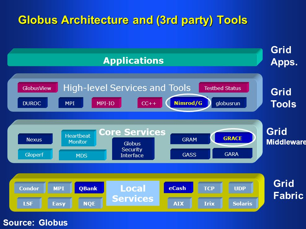 Globus Architecture and (3rd party) Tools Applications Core Services MDS GRAM Globus Security Interface Heartbeat Monitor Nexus Gloperf Local Services LSF CondorMPI NQEEasy TCP SolarisIrixAIX UDP High-level Services and Tools DUROCglobusrunMPI Nimrod/G MPI-IOCC++ GlobusViewTestbed Status GASS Source: Globus GRACE GARA Grid Fabric Grid Apps.