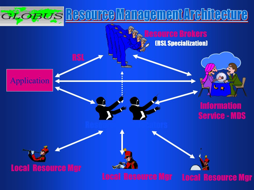Local Resource Mgr Resource Brokers Application Local Resource Mgr RSL (RSL Specialization) Information Service - MDS Resource Co-allocators