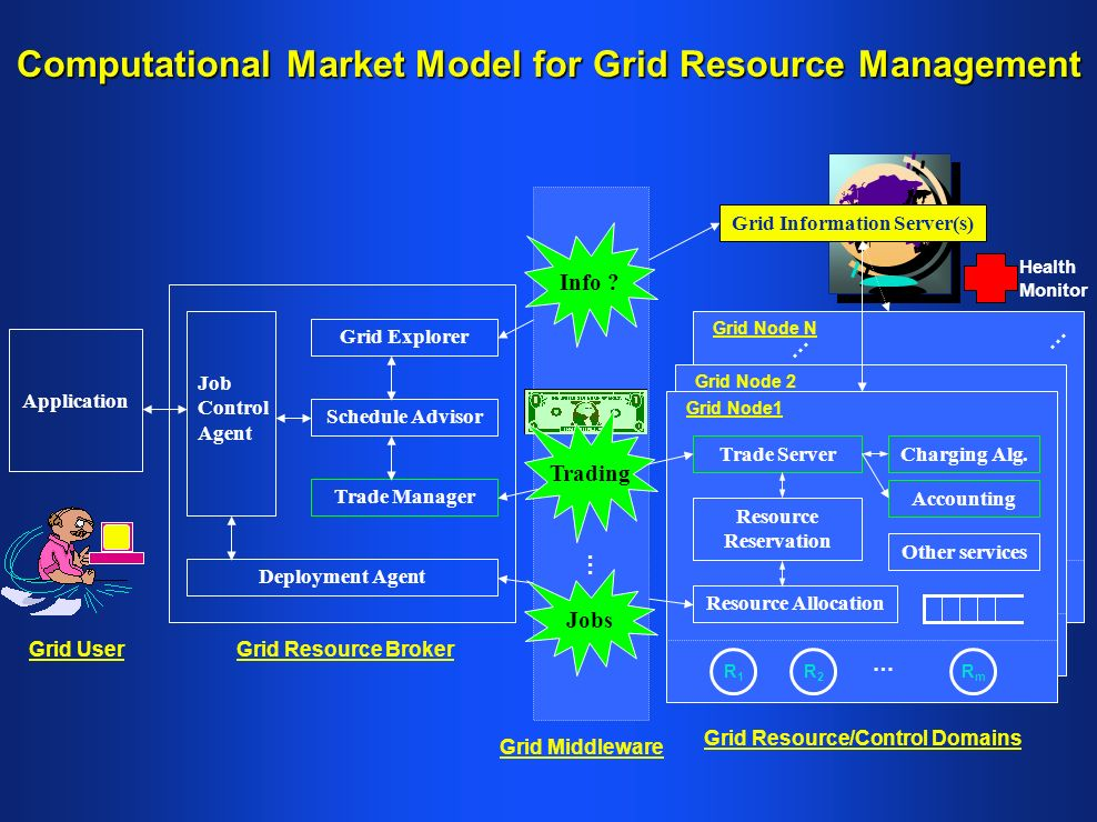 Grid Node N Grid Node 2 Computational Market Model for Grid Resource Management Grid User Application Grid Resource Broker Grid Resource/Control Domains Grid Explorer Schedule Advisor Trade Manager Job Control Agent Deployment Agent Trade Server Resource Allocation Resource Reservation R1R1 Other services Grid Information Server(s) R2R2 RmRm … Charging Alg.