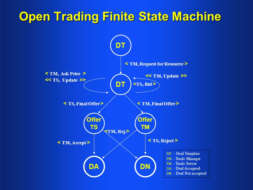 Open Trading Finite State Machine DT Offer TS DT DNDA Offer TM > > DT - Deal Template TM - Trade Manager TM - Trade Server DA - Deal Accepted DN - Deal Not accepted