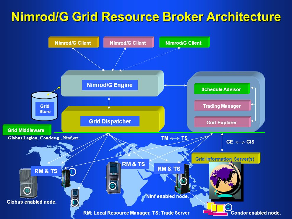 Nimrod/G Grid Resource Broker Architecture Grid Middleware Nimrod/G Client Grid Information Server(s) Schedule Advisor Trading Manager Nimrod/G Engine Grid Store Grid Explorer GE GIS TM TS RM & TS Grid Dispatcher RM: Local Resource Manager, TS: Trade Server RM & TS Globus,Legion, Condor-g,, Ninf,etc.