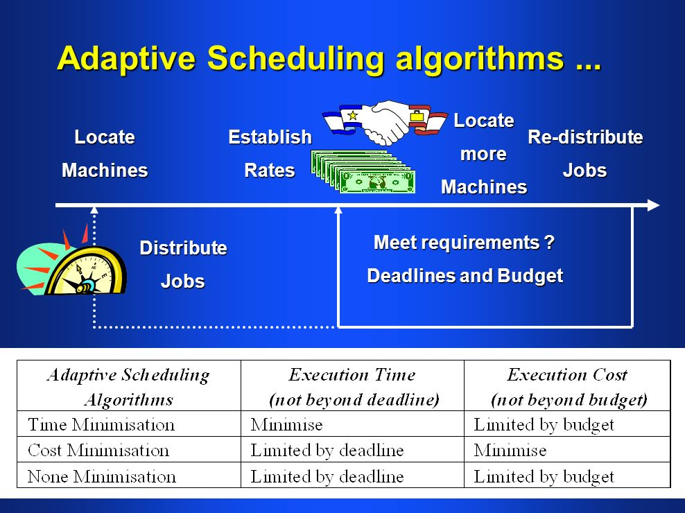 Adaptive Scheduling algorithms... LocateMachines DistributeJobs EstablishRates Meet requirements .