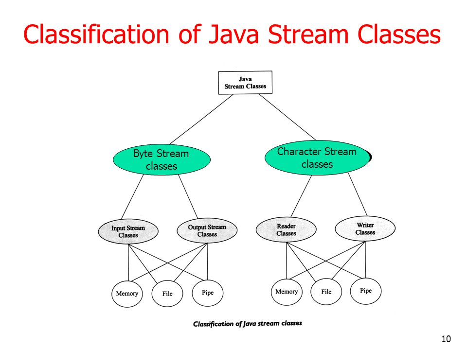 10 Classification of Java Stream Classes Byte Stream classes Character Stream classes